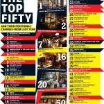 Nottingham Forest torna tra i 50 migliori bar del mondo